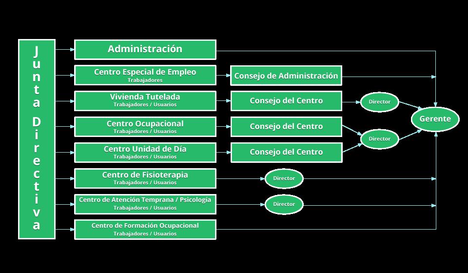 organigrama-centros